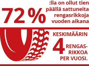 72%:lla on ollut tien päällä sattuneita rengasrikkoja vuoden aikana - keskimäärin 4 rengasrikkoa per vuosi.